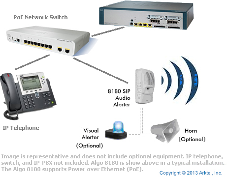8180G2 IP Loud Ringer for Cisco CME UC500 UC5xx CUCM IP-PBX
